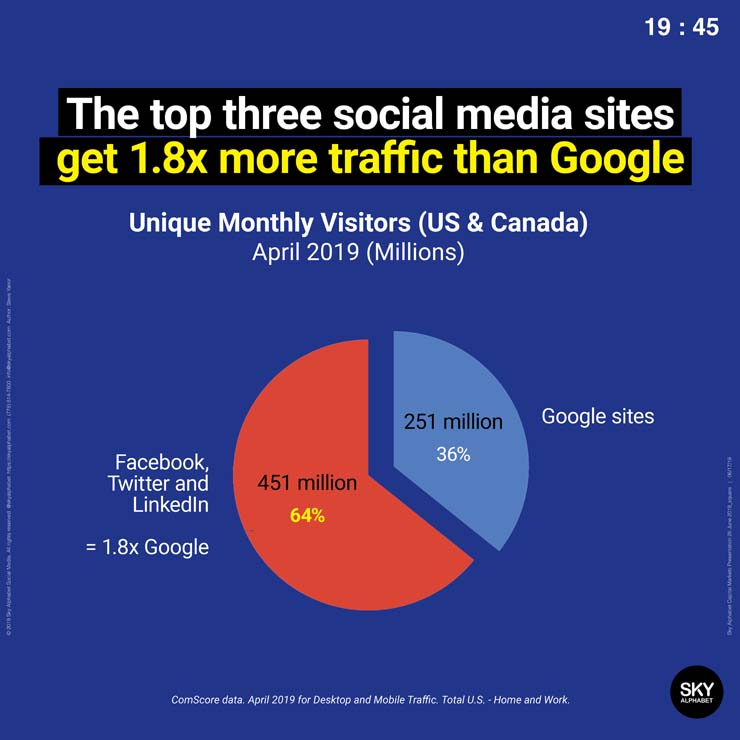 Twitter, Facebook and LinkedIn drive one point eight times more traffic than Google generates. This number is growing.