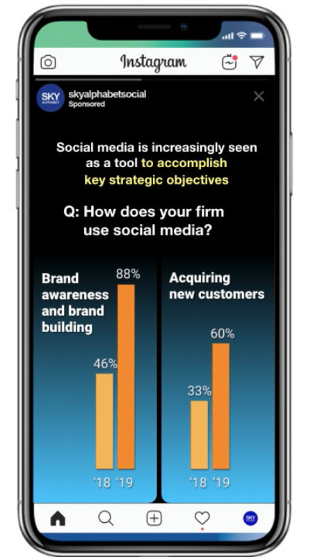 social media is now seen as a strategic tool because of its ability to accomplish a wide range of corporate objectives. Research from the CMO Survey by Deloitte Dec 2019.