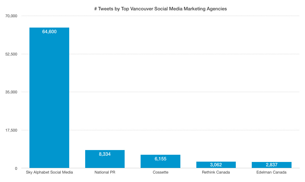 Sky alphabet is the number one vancouver social media marketing agency (by a long shot) as measured by tweet frequency.