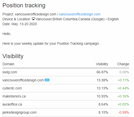 SEO Rankings for Office Design Vancouver one month after an SEO Update (May 20, 2020).