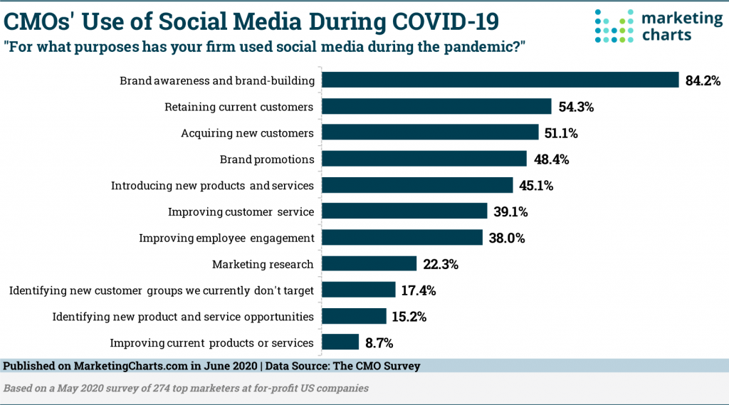 CMOs are turning to social media for brand-building, acquiring new customers and retaining existing customers.