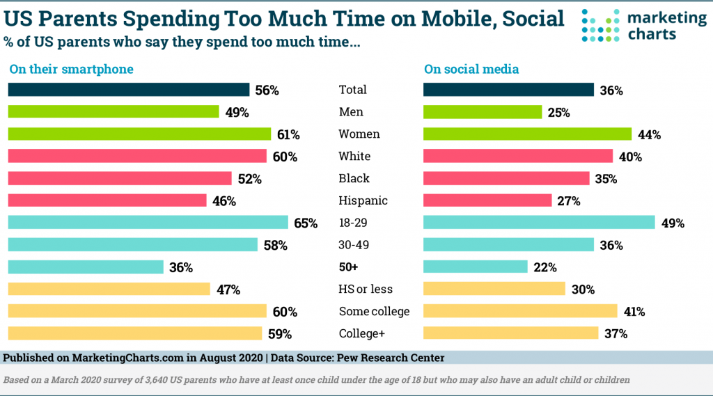 Younger parents believe they spend too much time on such platforms (49%). This was again followed by moms (44%), those with some college education (41%) and white parents (40%).