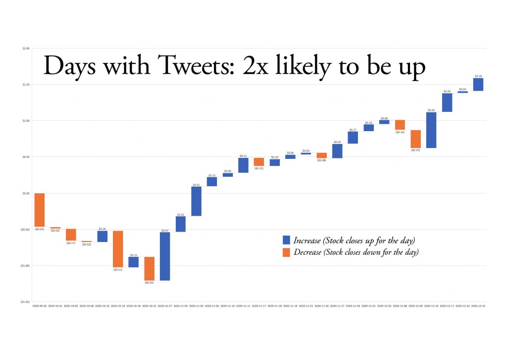 Days with tweets are twice as likely to be up than days without tweets.