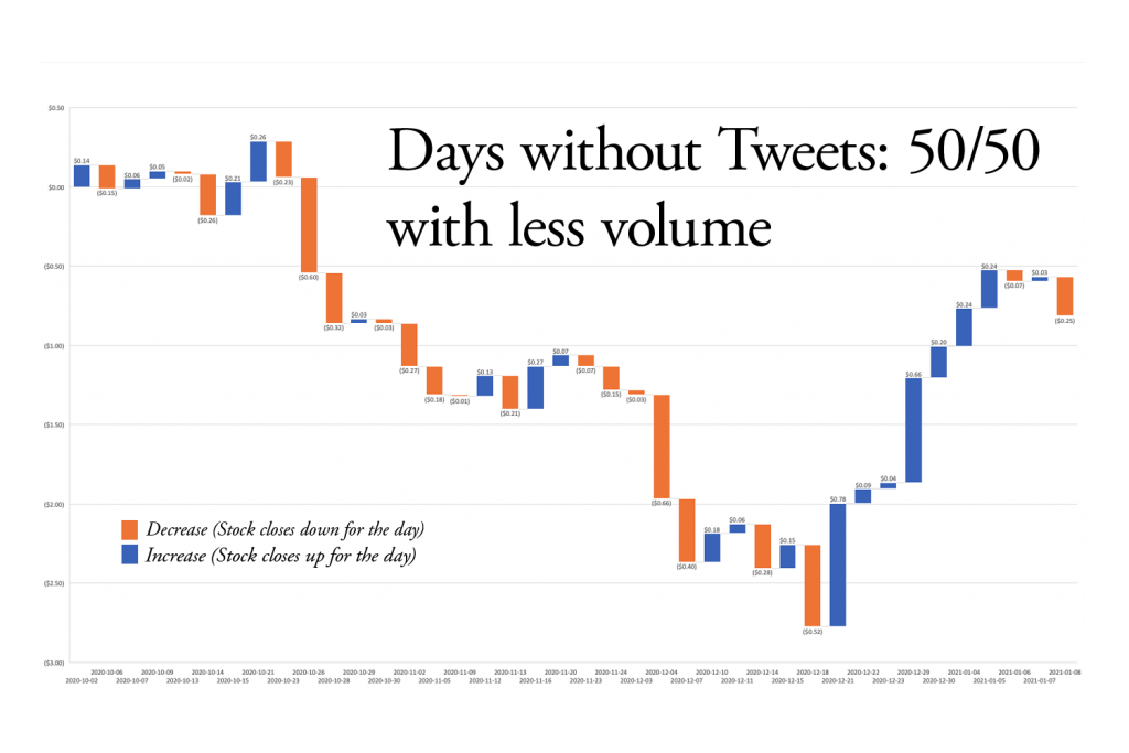 Days without tweets were more likely to erode value rather than create value.