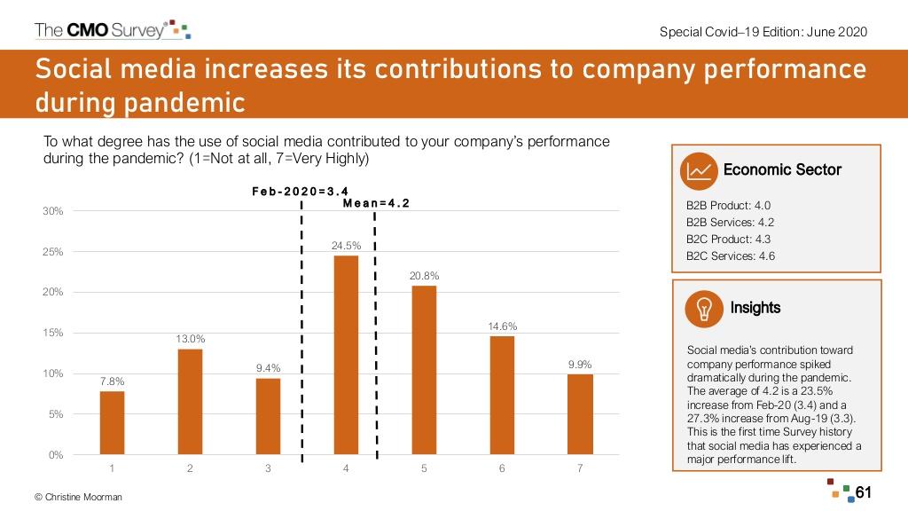 Social media contributes to company performance
