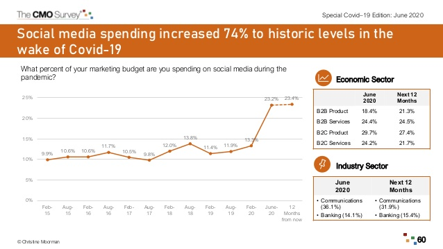 Spending on social media is up. Way up.