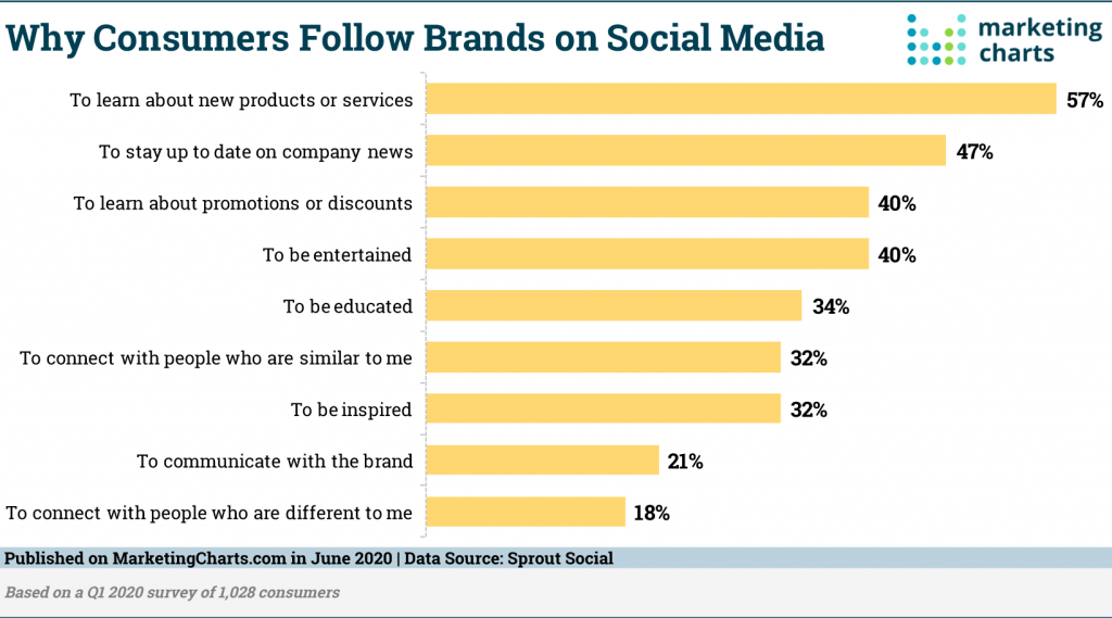 Consumers follow brands on social media for the updates